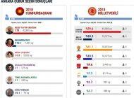 Çubuk 24 Haziran Kesin Seçim Sonuçları